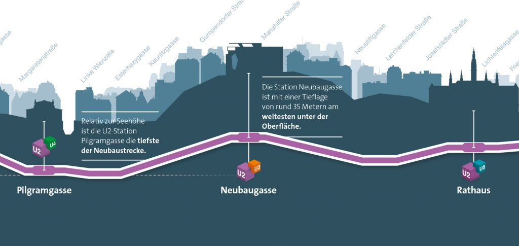 U-Bahnbau am Neubau, Übersicht Station Neubaugasse
